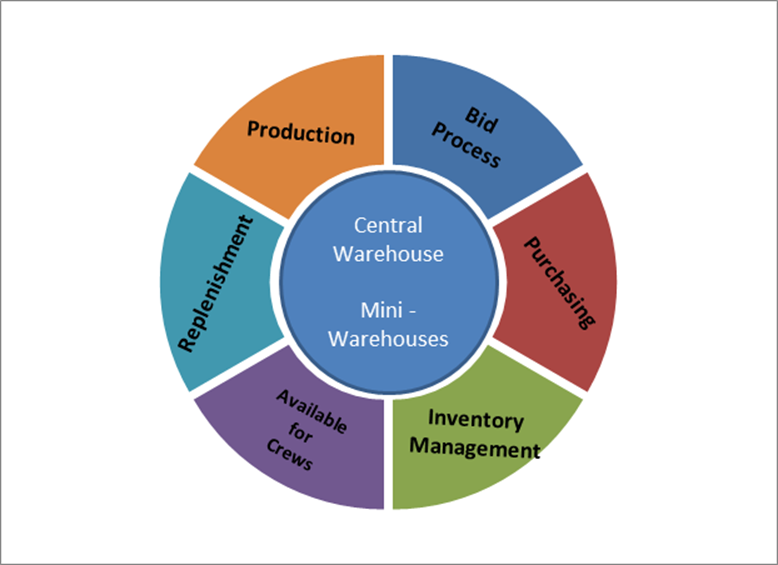 theories of supply chain management Agency theory and supply chain management: a structured literature review the authors sajad fayezi, school of management and marketing, deakin university, melbourne.